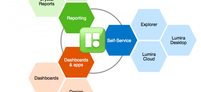 SAP BusinessObjects BI 4.1