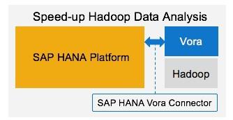 SAP HANA, Hadoop e VORA